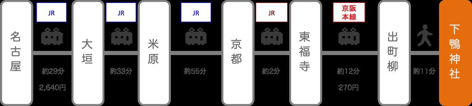 下鴨神社_名古屋(愛知)_電車