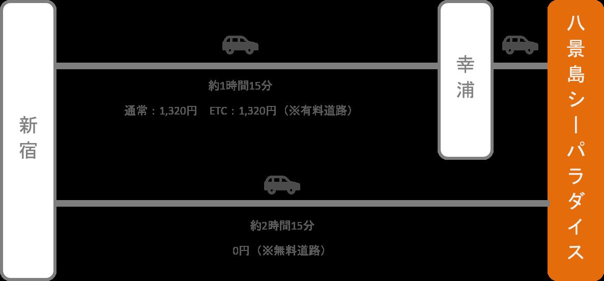 八景島シーパラダイス_新宿(東京)_車