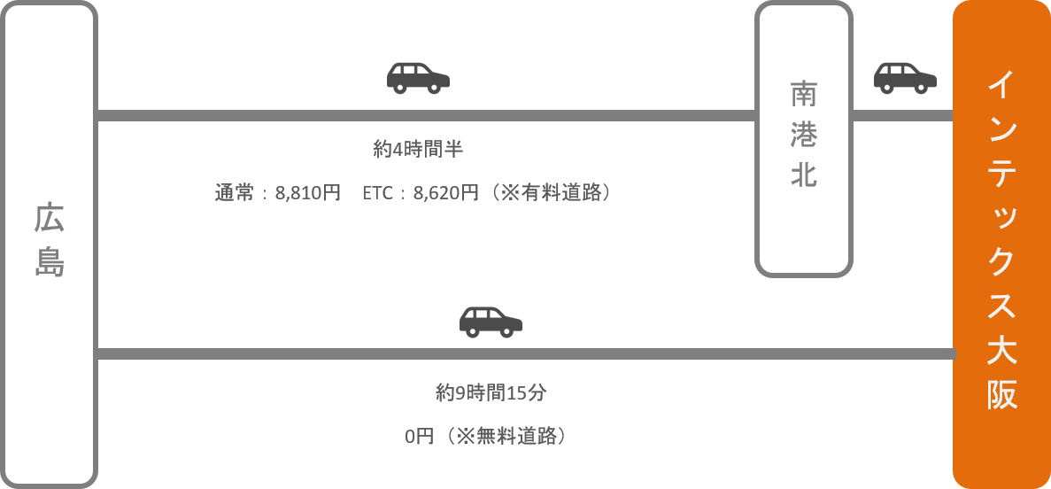 インテックス大阪_広島_車