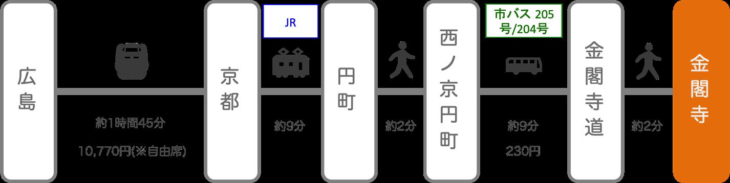金閣寺_広島_新幹線