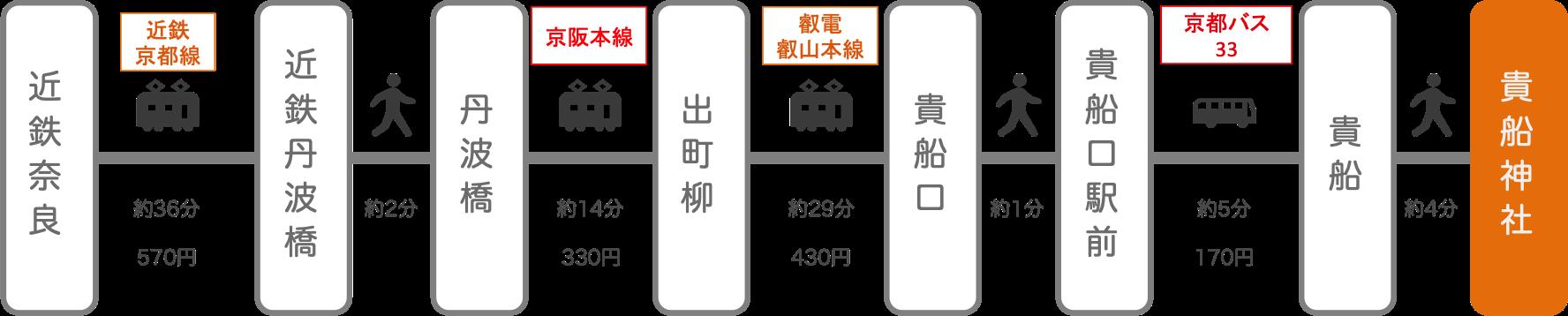 貴船神社_奈良_電車とバス