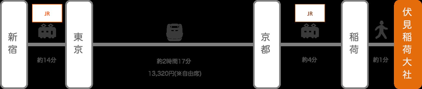 伏見稲荷_新宿(東京)_新幹線