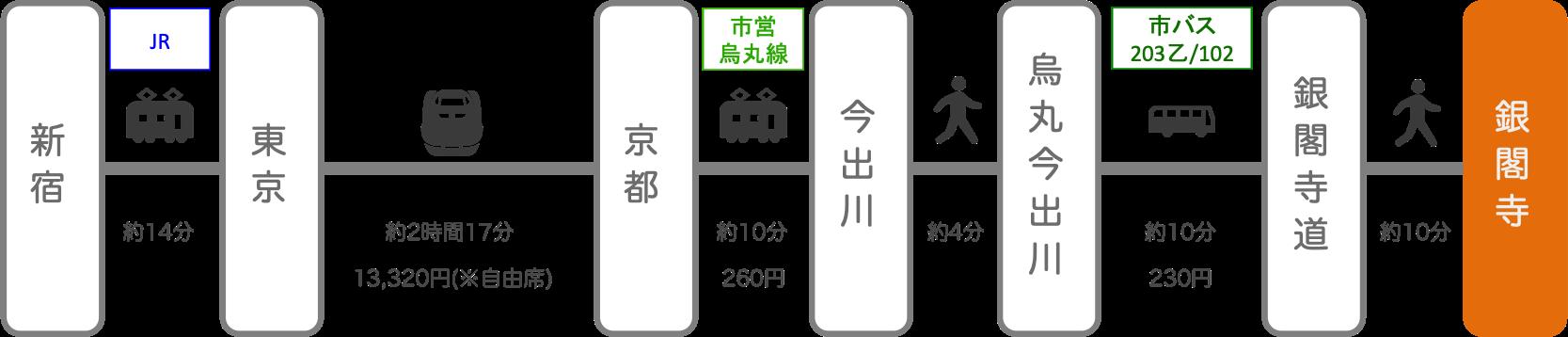 銀閣寺_新宿(東京)_新幹線