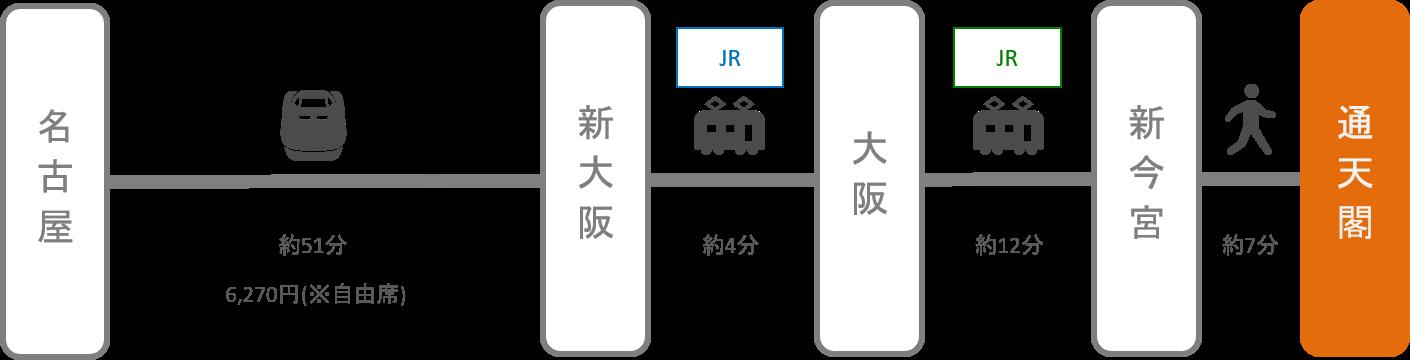 通天閣_名古屋(愛知)_新幹線