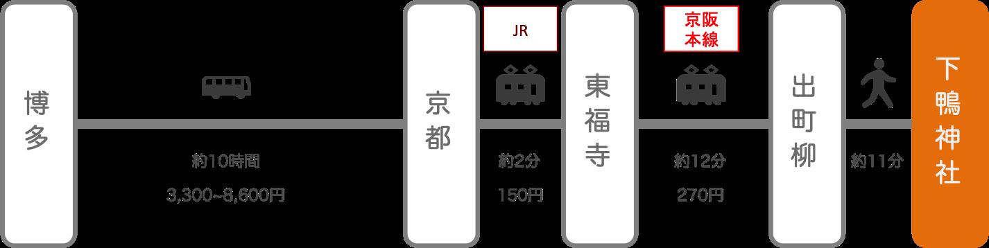 下鴨神社_博多(福岡)_高速バス
