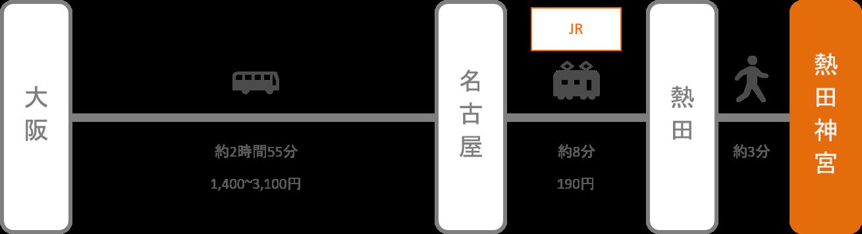熱田神宮_大阪_高速バス