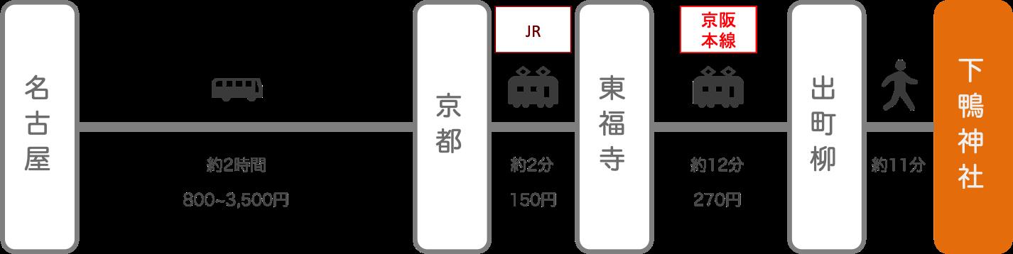 下鴨神社_名古屋(愛知)_高速バス