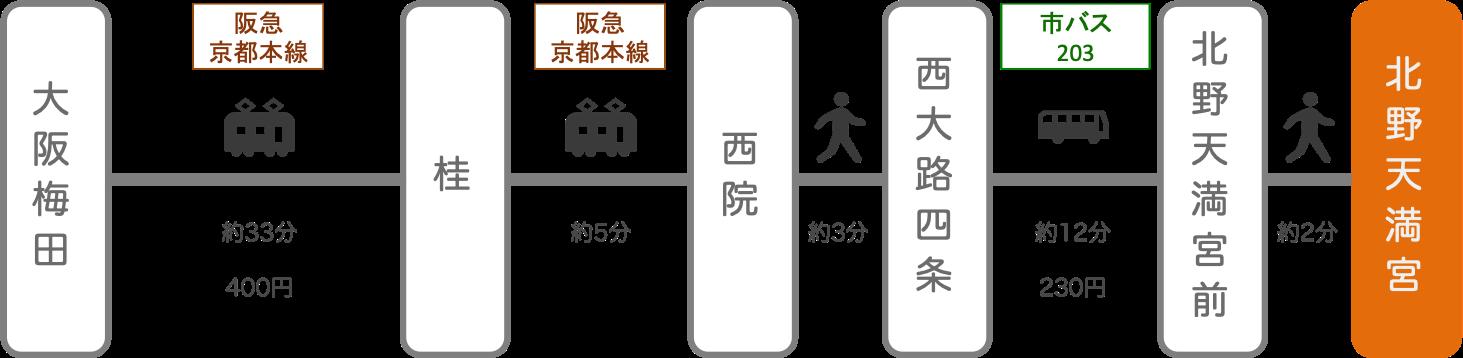 北野天満宮_梅田(大阪)_電車とバス