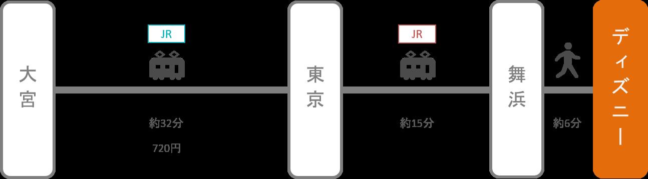 ディズニーランド_大宮(埼玉)_電車