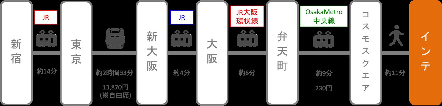 インテックス大阪_新宿_新幹線
