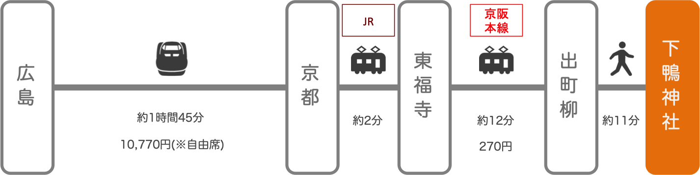下鴨神社_広島_新幹線