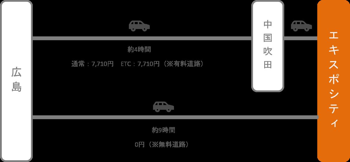 エキスポシティ_広島_車