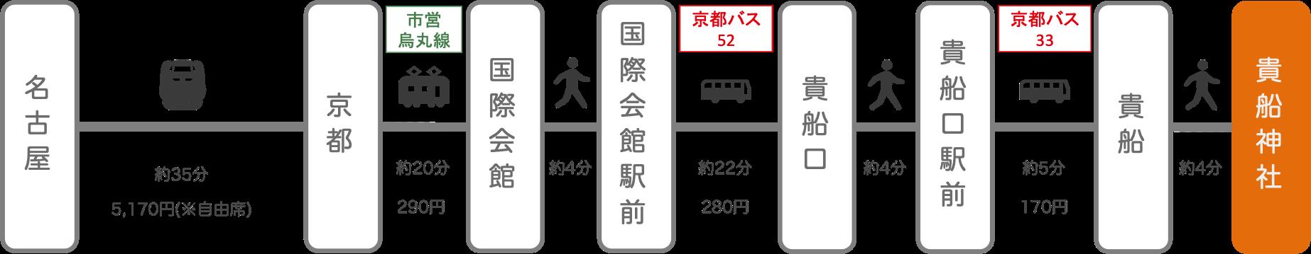 貴船神社_名古屋(愛知)_新幹線