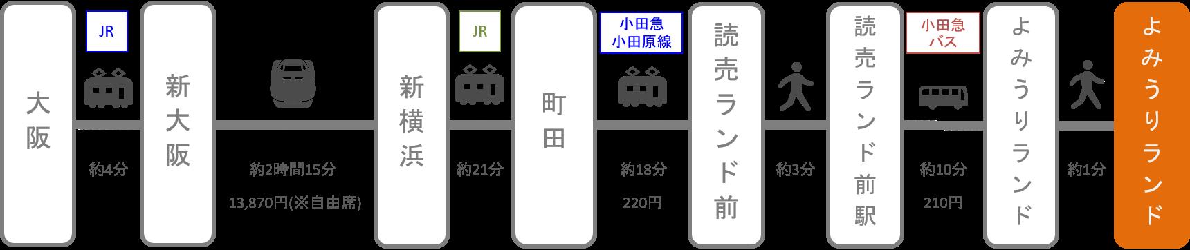 よみうりランド_梅田(大阪)_新幹線
