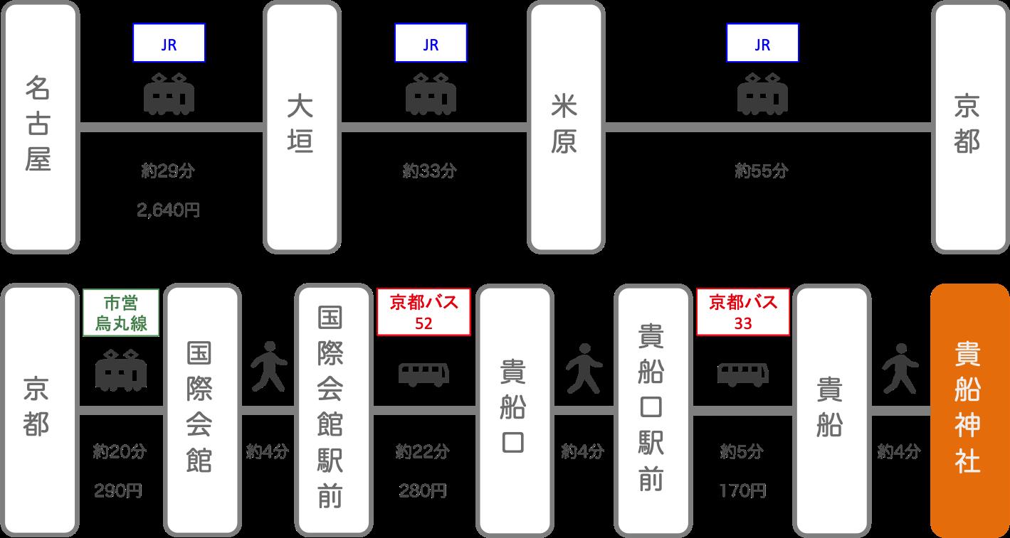 貴船神社_名古屋(愛知)_電車