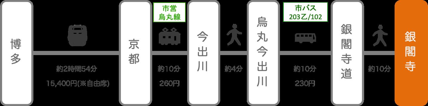 銀閣寺_博多(福岡)_新幹線