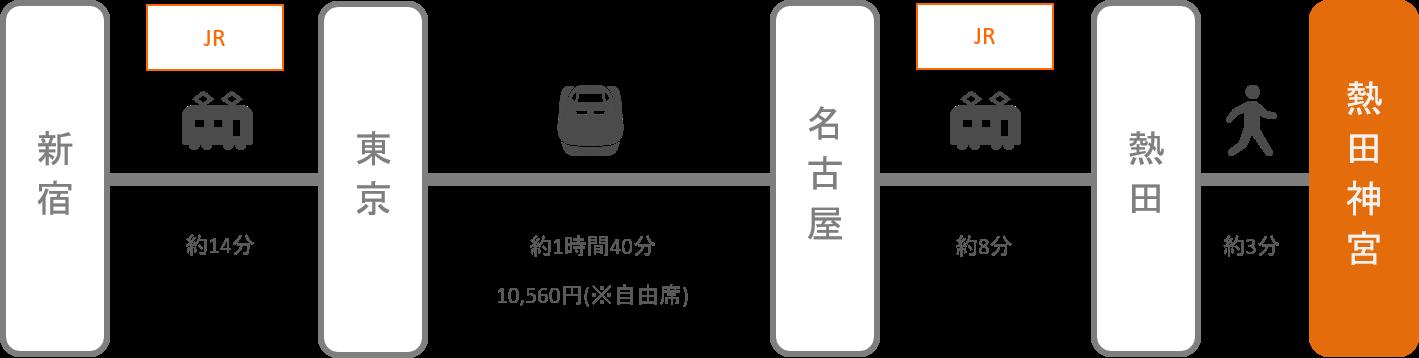 熱田神宮_新宿_新幹線