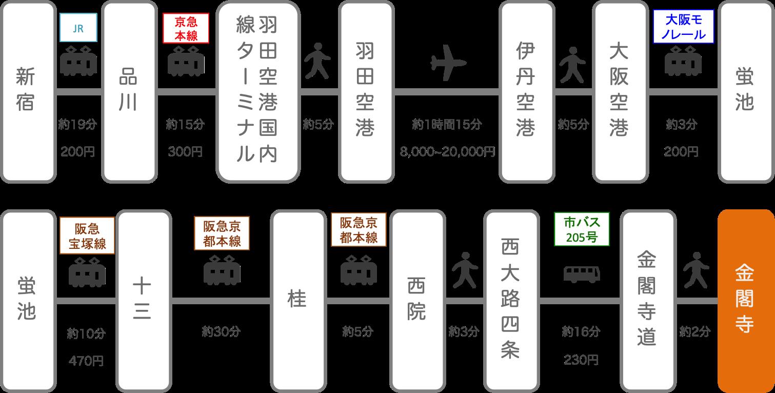 金閣寺_新宿(東京)_飛行機