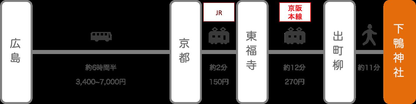 下鴨神社_広島_高速バス