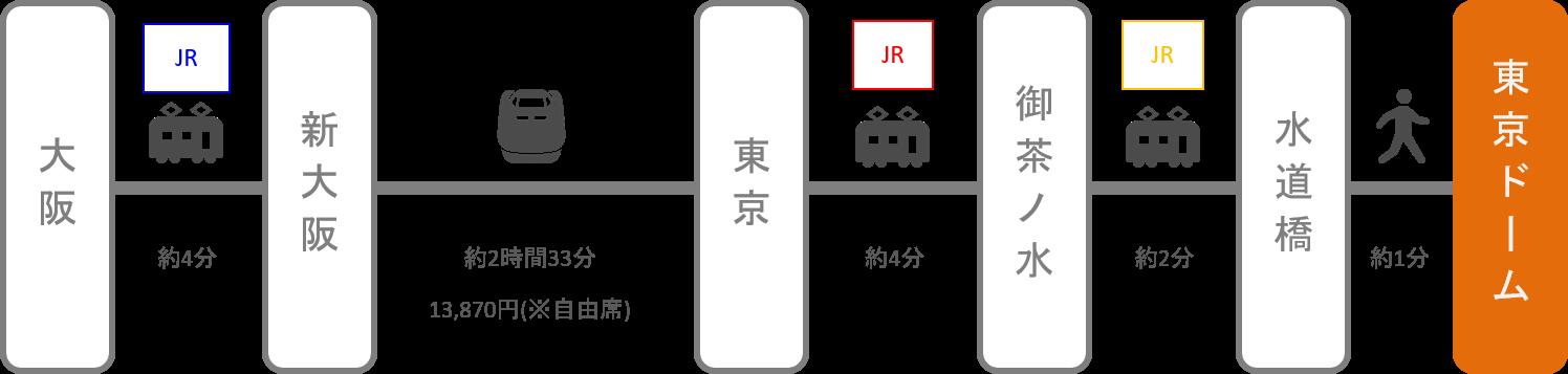 東京ドーム_大阪・梅田_新幹線