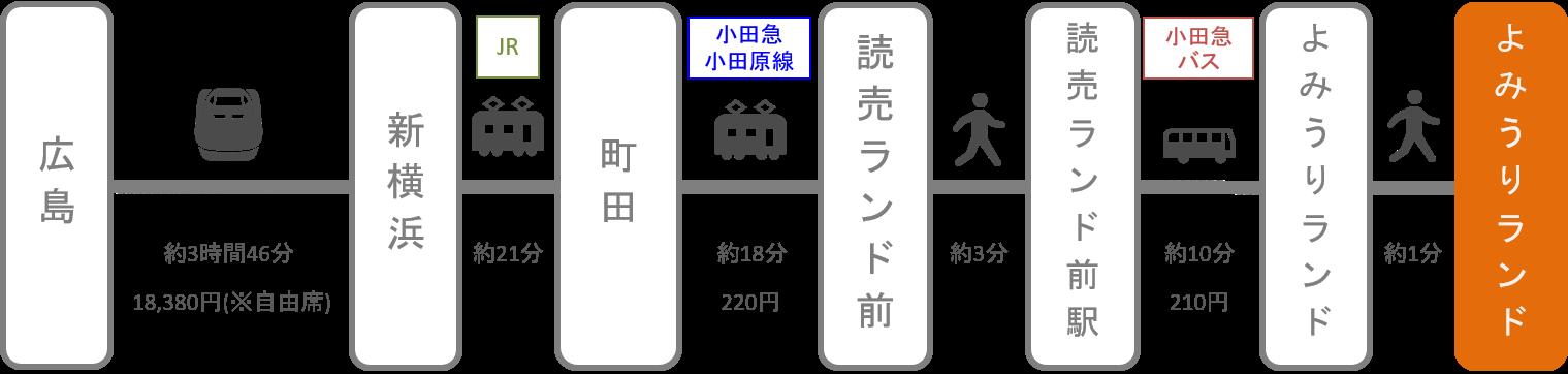 よみうりランド_広島_新幹線