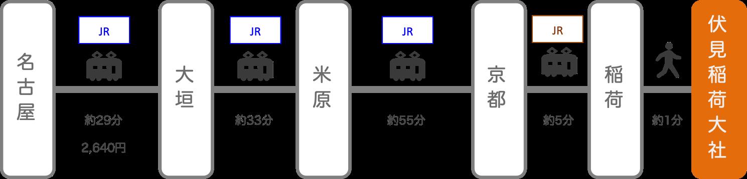 伏見稲荷_名古屋(愛知)_電車