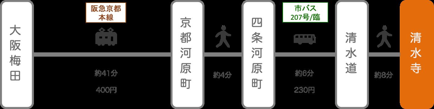 清水寺_梅田(大阪)_電車とバス