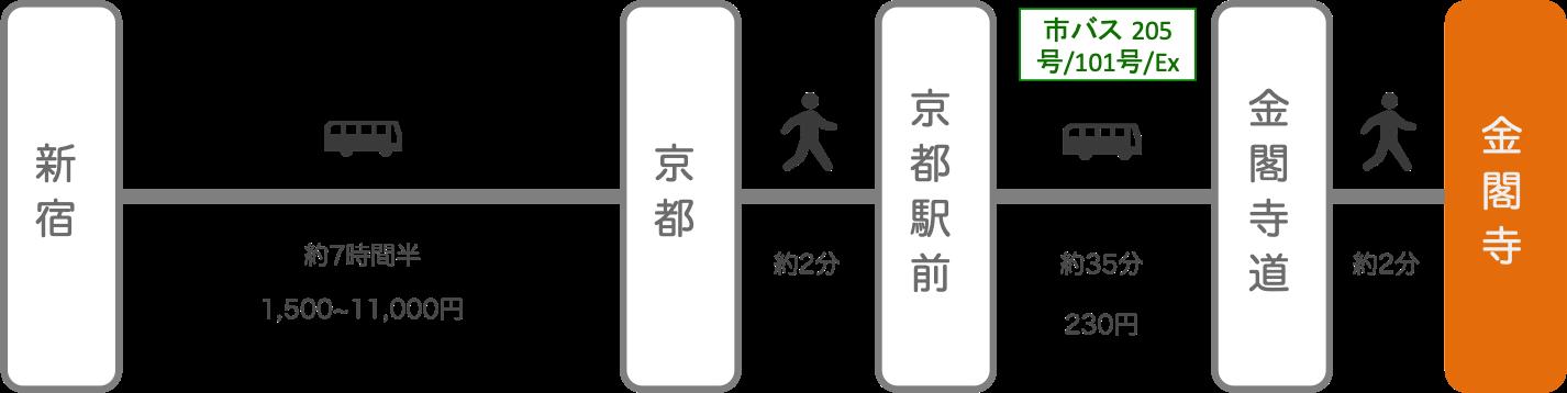 金閣寺_新宿(東京)_高速バス