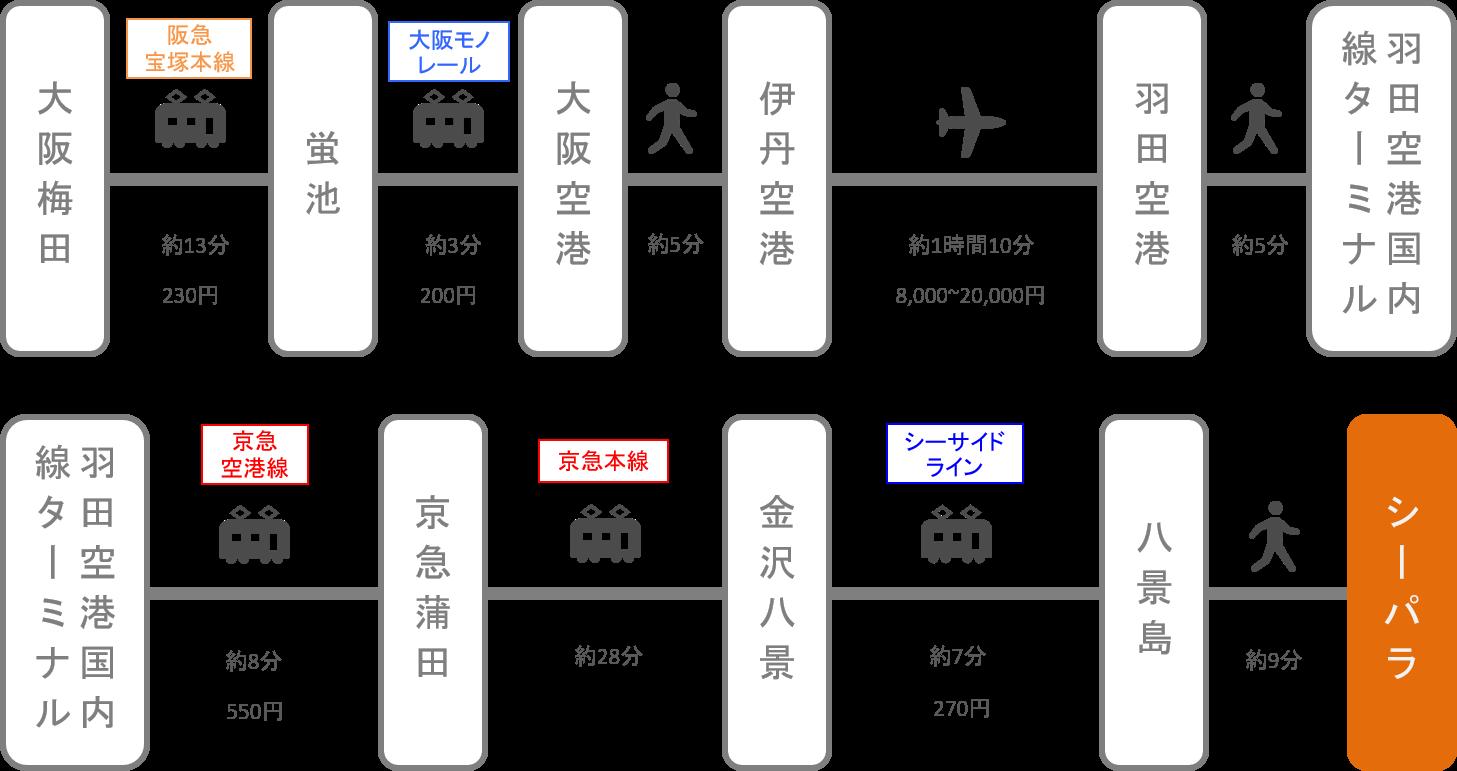 八景島シーパラダイス_梅田_飛行機