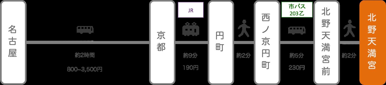北野天満宮_名古屋(愛知)_高速バス