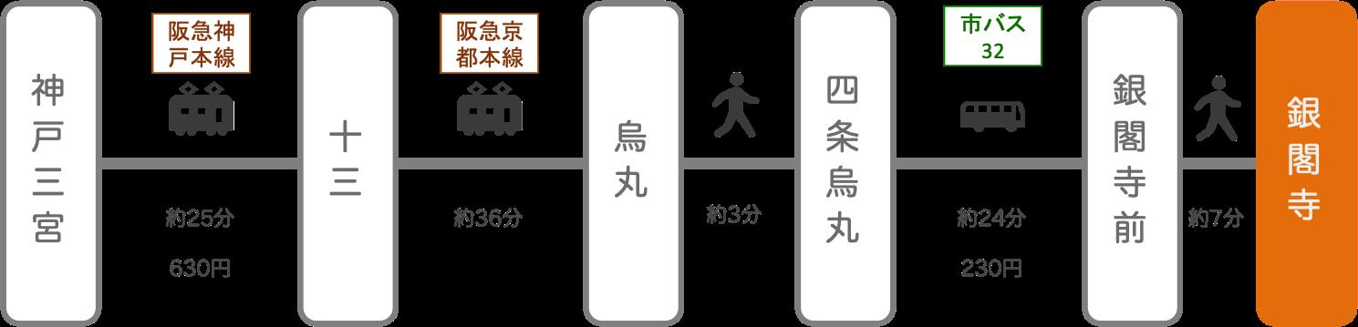 銀閣寺_三ノ宮(兵庫)_電車とバス
