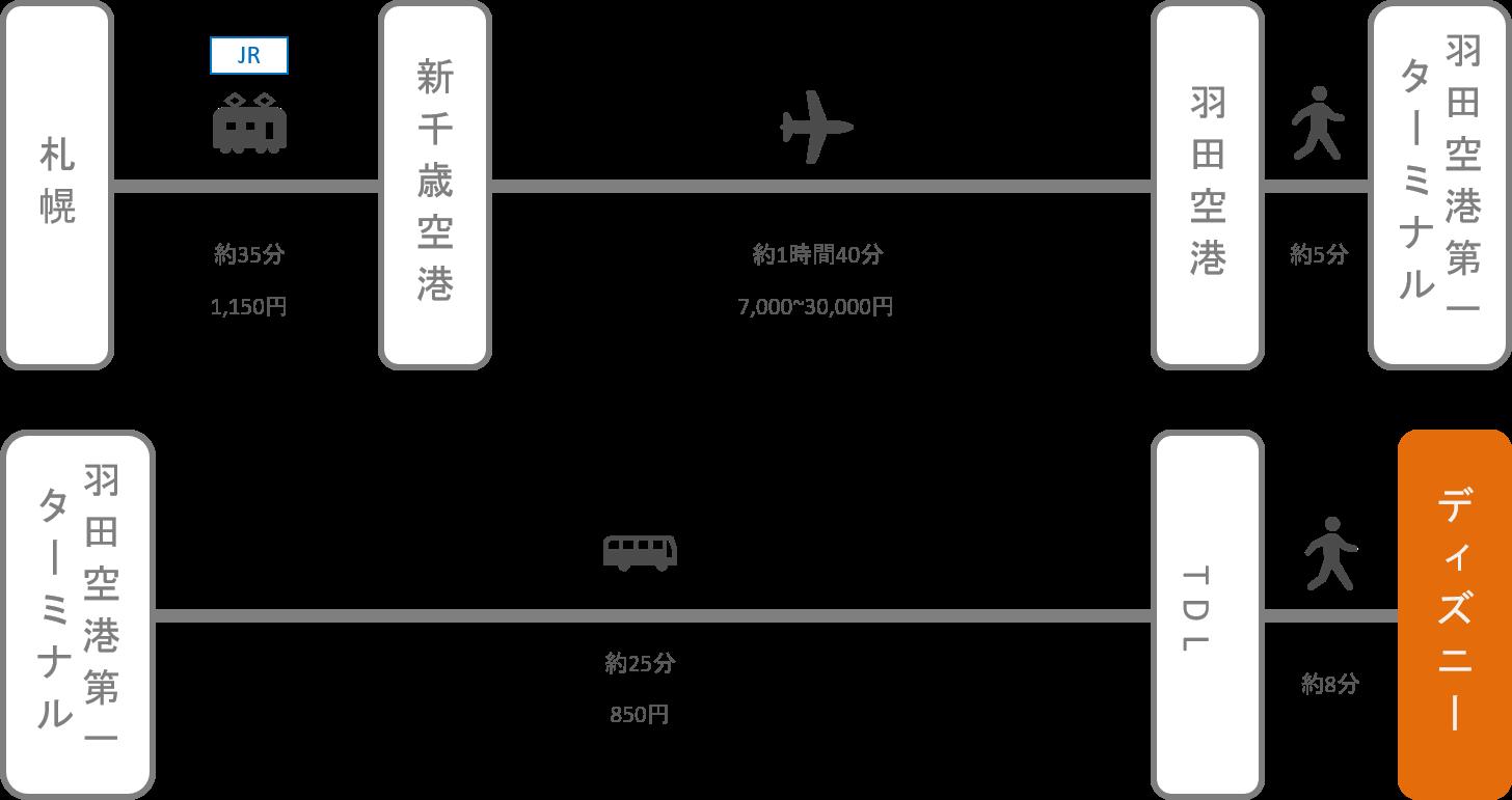 ディズニーランド_北海道_飛行機
