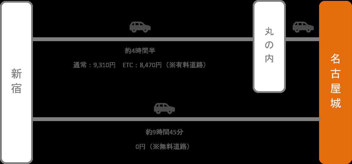名古屋城_新宿_車
