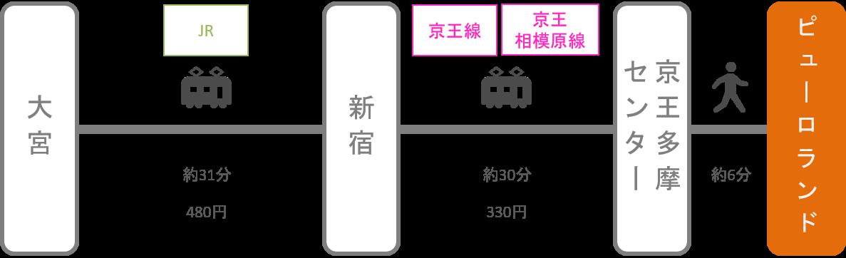 サンリオピューロランド_大宮(埼玉)_電車