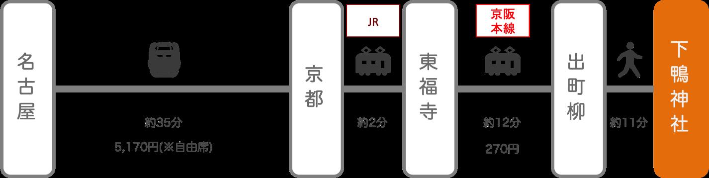 下鴨神社_名古屋(愛知)_新幹線