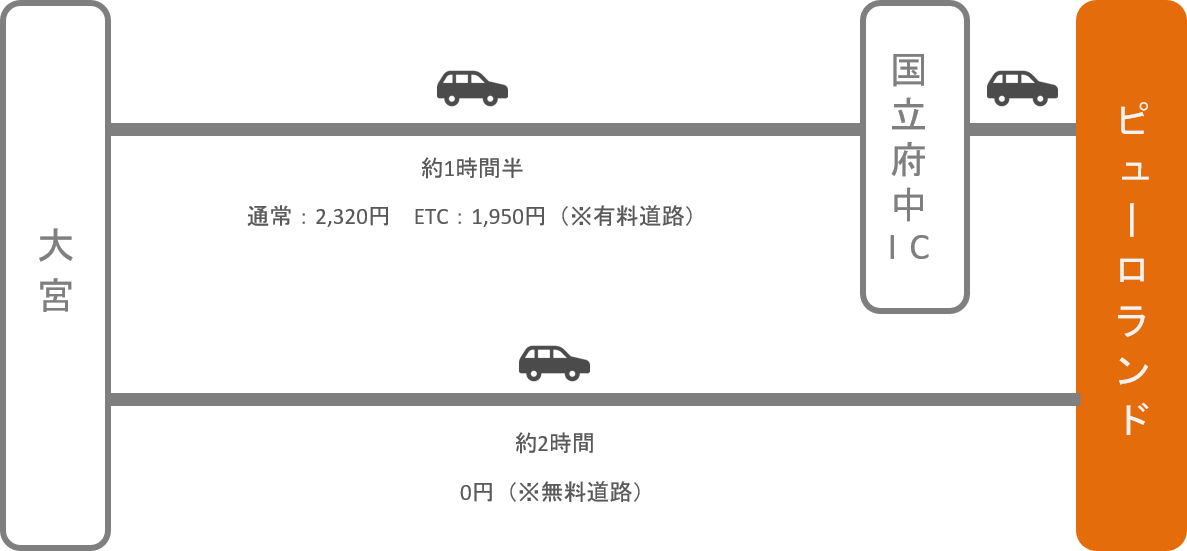 サンリオピューロランド_大宮(埼玉)_車