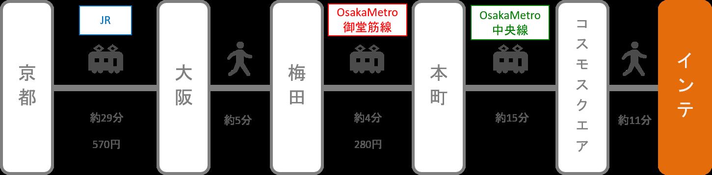 インテックス大阪_京都_電車
