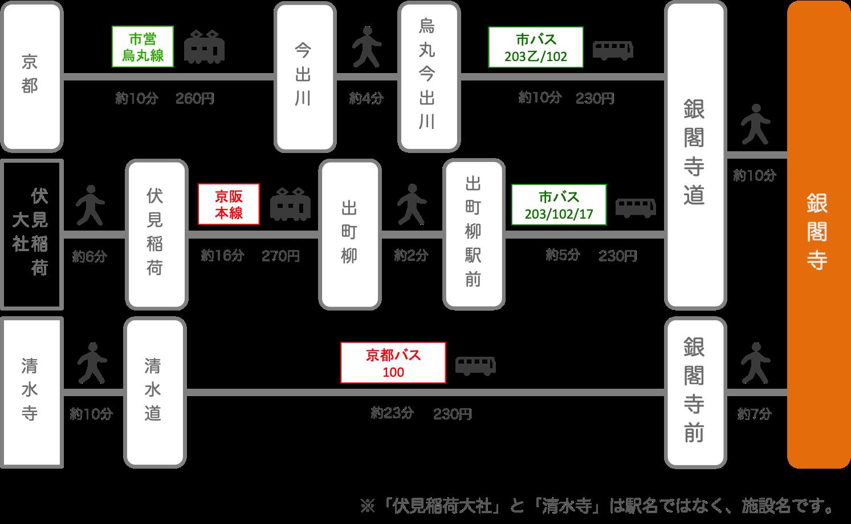 銀閣寺_京都市_バス_電車