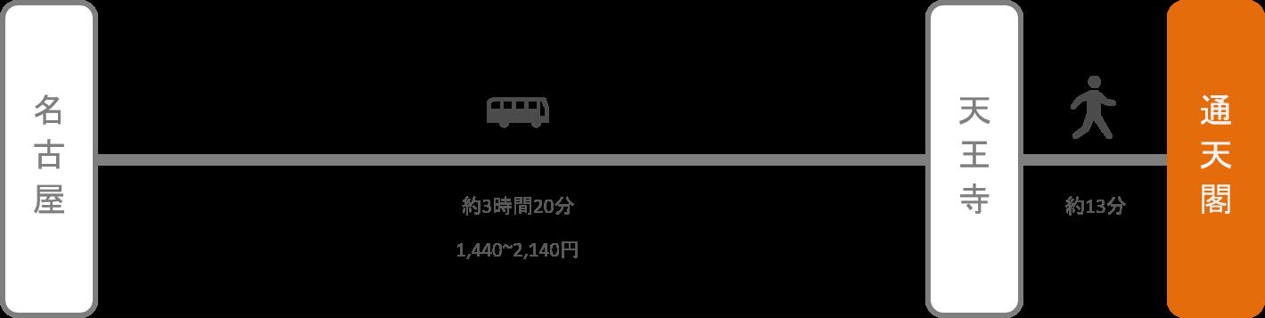 通天閣_名古屋(愛知)_高速バス