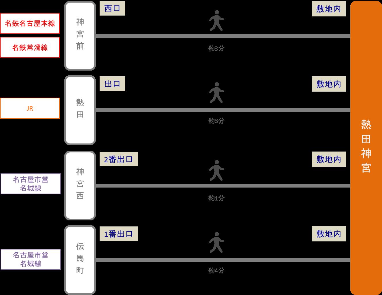 熱田神宮_最寄り駅