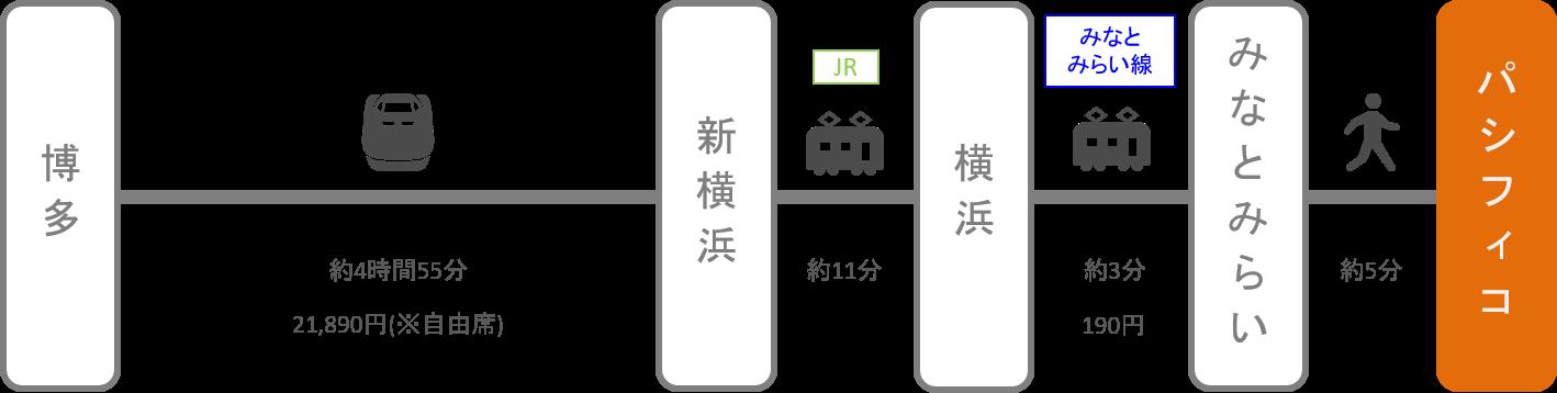 パシフィコ横浜_博多(福岡)_新幹線