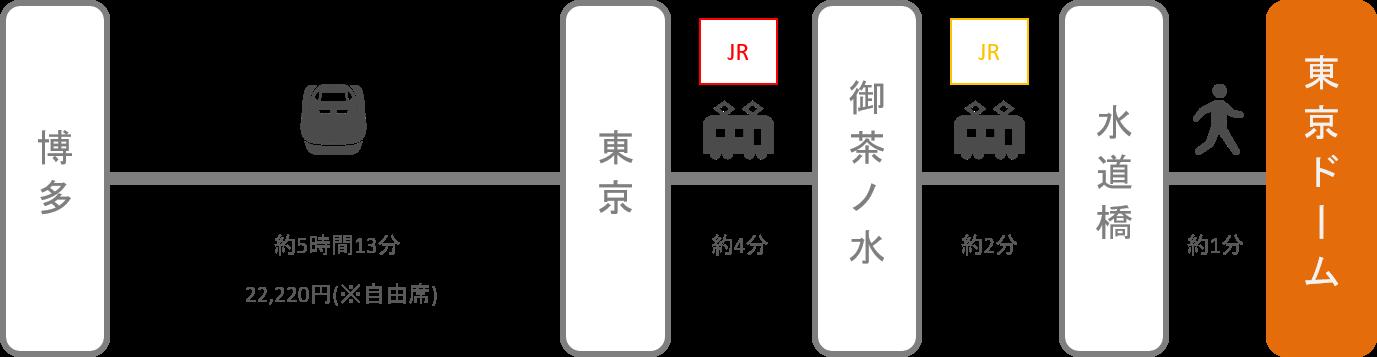 東京ドーム_博多(福岡)_新幹線