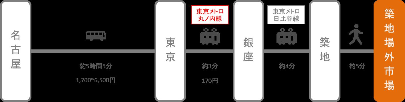 築地_名古屋(愛知)_高速バス