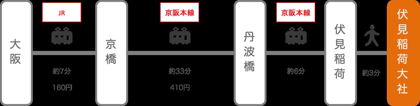 伏見稲荷_梅田(大阪)_電車とバス