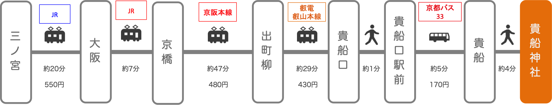 貴船神社_三ノ宮(兵庫)_電車とバス