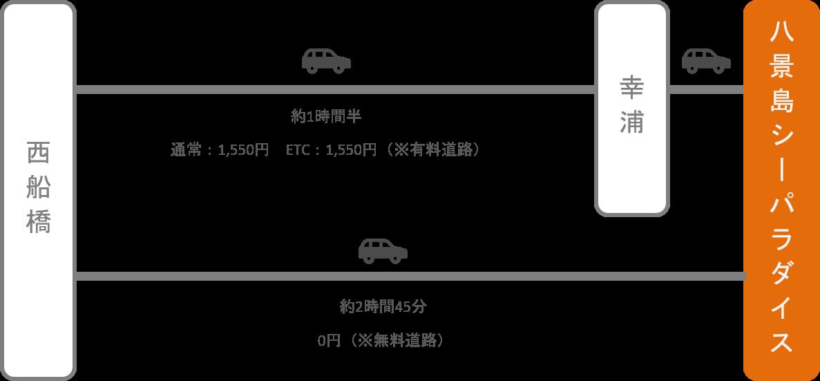 八景島シーパラダイス_西船橋(千葉)_車