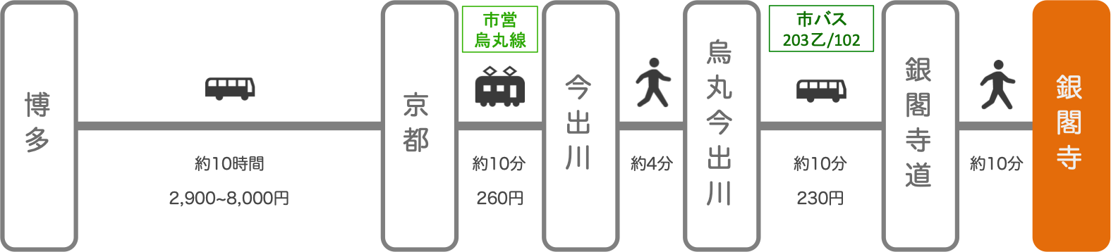 銀閣寺_博多(福岡)_高速バス