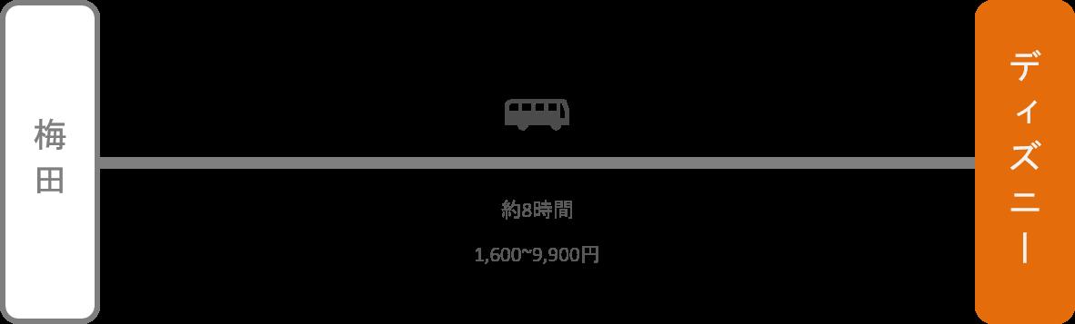 ディズニーランド_梅田(大阪)_高速バス