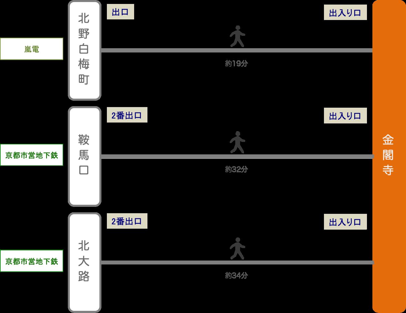 金閣寺_電車_最寄り駅