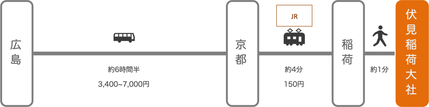 伏見稲荷_広島_高速バス